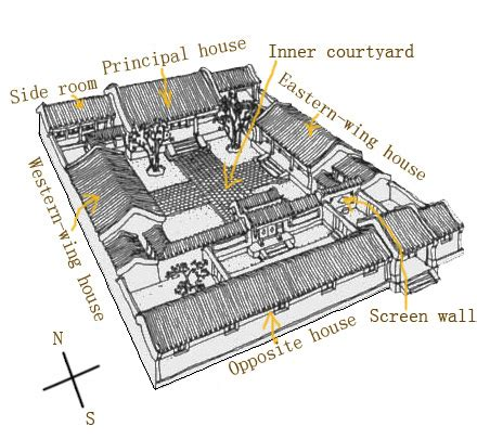 Spanish House Plans With Courtyard Siheyuan