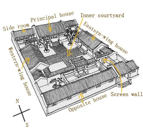 layout plan in chinese siheyuan culture the culture of siheyuan