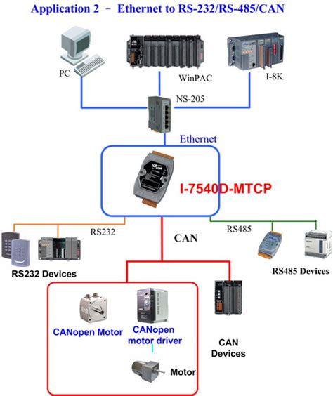 멀티컴시스템 can to ethernet modbus tcp modbus rtu converter
