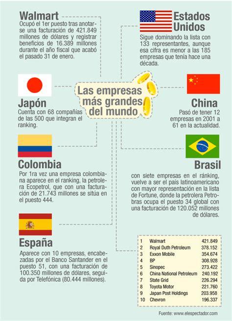 las 10 empresas de multinivel mas importantes del 2015 las empresas m 225 s grandes del mundo infografia economia