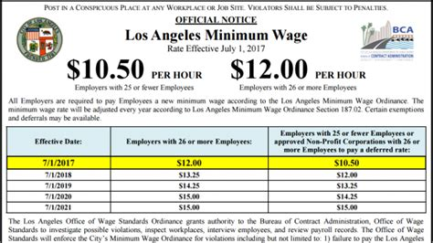 Gardena Ca Minimum Wage 2017 Cities Increase Minimum Wages Amid Disputed Results Of