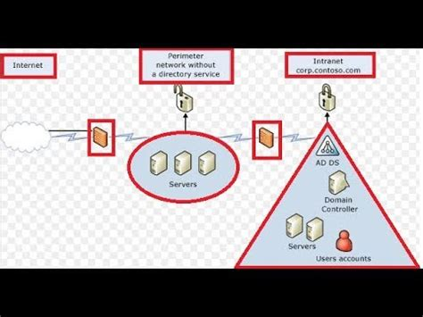 active directory domain services addsactive