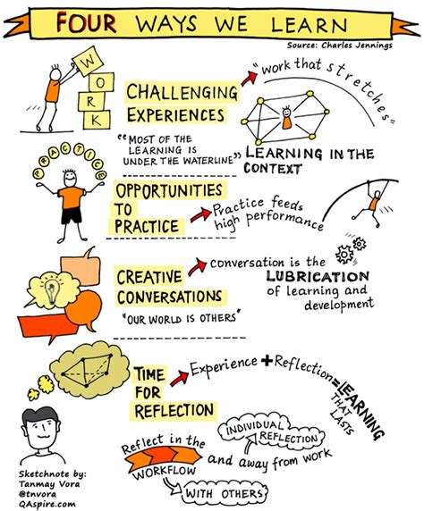 student leadership challenge summary insights resources and visual notes on leadership