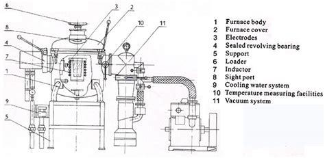 working principle of induction melting furnace vacuum induction melting furnace induction heater melting furnace induction brazing machine