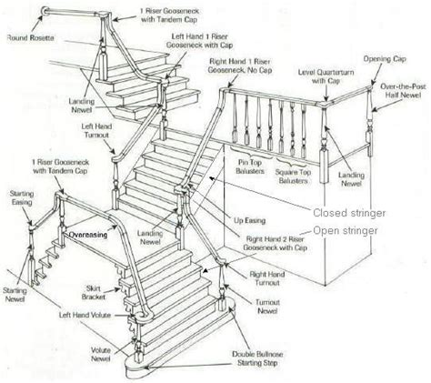 parts of a banister stair rail parts rail stair case design pinterest