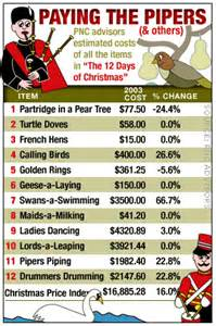 cost for 12 days of christmas shopping list up 19 to 65k