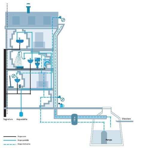 vasche raccolta acque piovane recupero acqua piovana