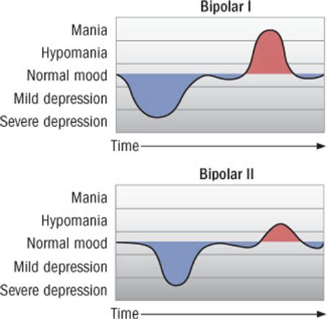 bipolar mood swings symptoms bipolar disorder charts and graphs quotes