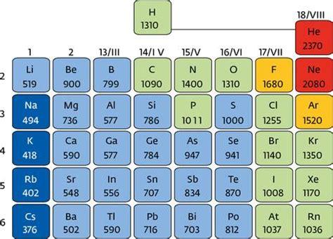 dove si trovano i metalli nella tavola periodica il carattere periodico delle propriet 224 atomiche la