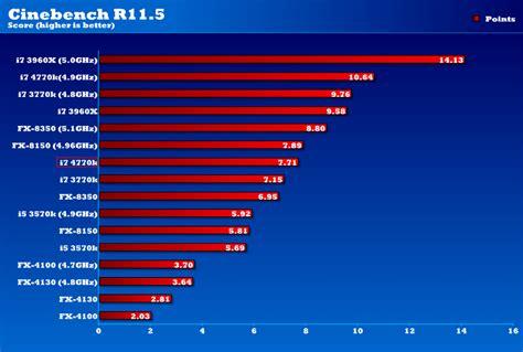 fx 9590 bench amd fx 9590 benchmarks revealed eteknix