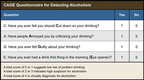 alcolismo test cage alcoholism test not a accurate test deceiving