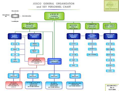 international business organizational chart international