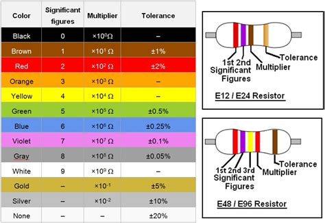 eia standard resistor value and tolerance information the mighty resistor