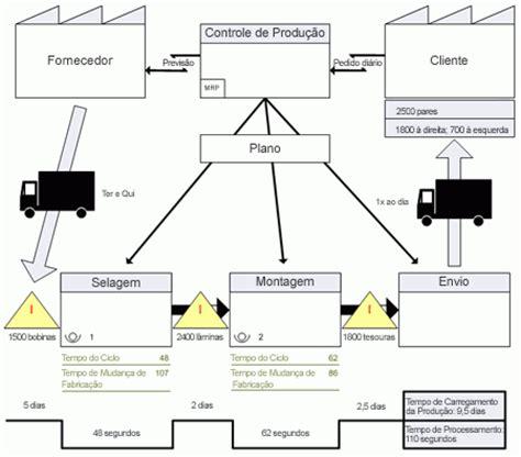criar um mapa de fluxo de valor suporte do office