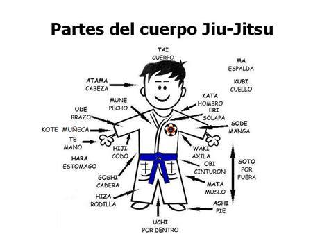 imagenes y nombres de las partes del cuerpo 空手道 budo toledo 柔術 partes del cuerpo en japon 201 s