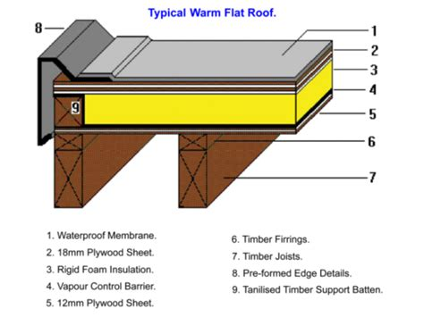 flat roof construction diagram stay safe the flat roofs by implementing modern