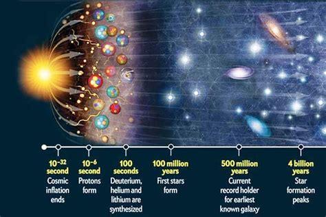 satu harapan paus fransiskus teori big bang tak