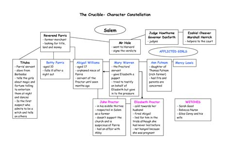 the crucible themes characters the crucible characters quotes quotesgram