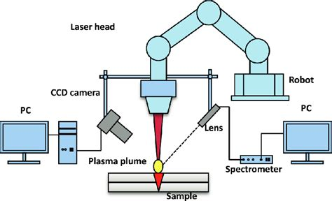 Schematic View Of The Laser Welding Process 15