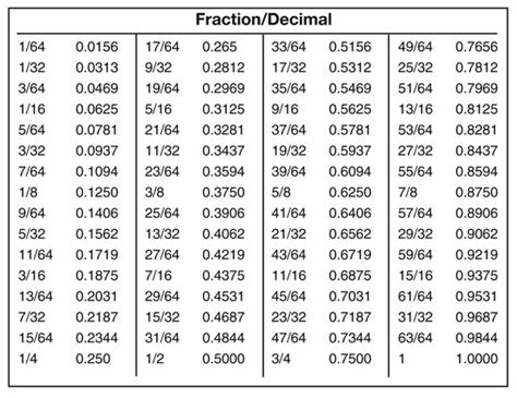 decimal house 1000 images about decimal to fraction conversion on