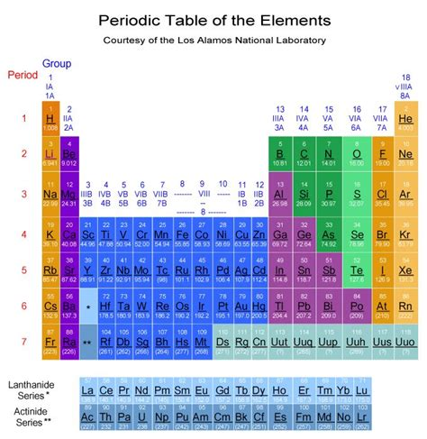 los alamos printable periodic table pin by kelly berryman on learning things pinterest
