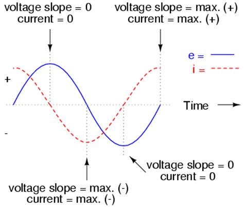 voltage leads current in an inductor inductance voltage leads 28 images what physically does it that current is lagging