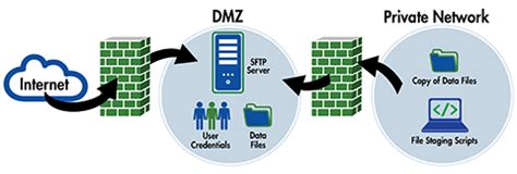 SFTP Server in the DMZ or Private Network