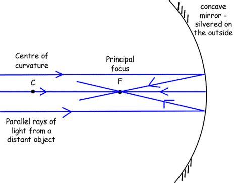 Labelled Diagram Of Telescope