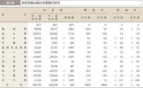 Average Age Of Mba Graduates Uk by 2 地方財政の概況 第1章 平成19年度の決算状況 第1部 平成19年度の地方財政の状況 平成21年版 地方財政白書