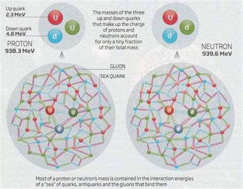 whats inside a proton quantum field theory