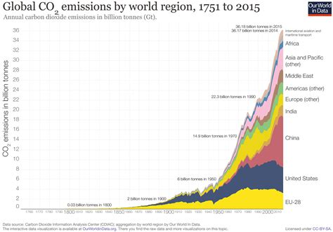green house data co and other greenhouse gas emissions our world in data
