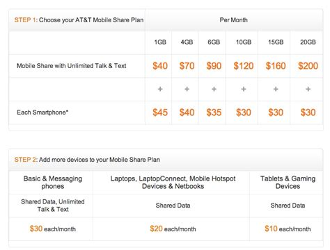 sprint home phone plans comparing smartphone plans from at t sprint t mobile and