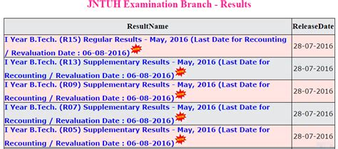 Jntuh Results Mba R15 by Jntuh 1st Year Results 2016 Released For B Tech R15 R13