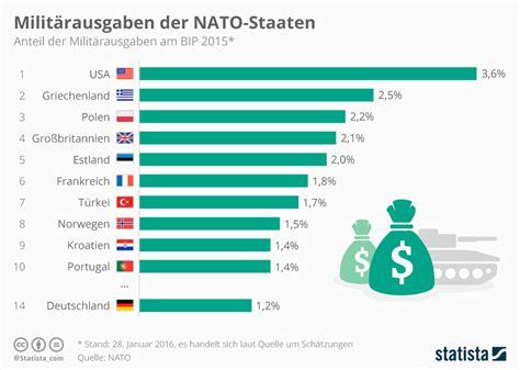 wann trat deutschland der nato bei infografik des tages milit 228 rausgaben der nato staaten