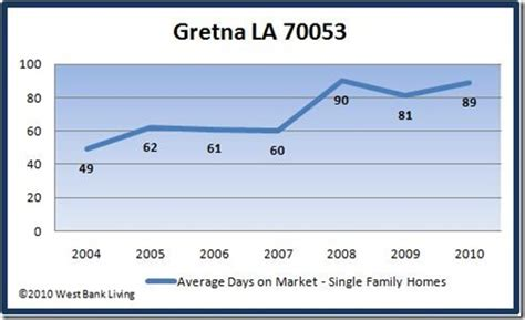 april 2010 home sales and real estate market update for
