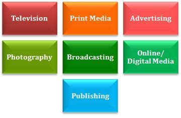 Mba In Media Management by Mba In Media Management Prospects Career Options