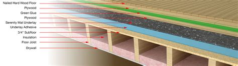 Wooden Floor Underlay Insulation by Impact Foor Solution Nailed