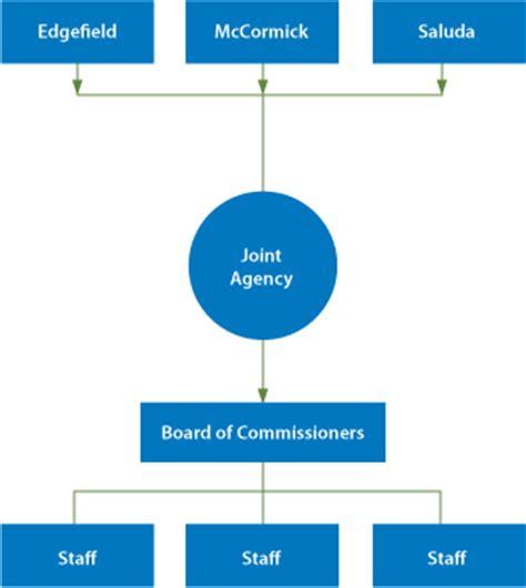 organization pattern of solid waste management tri county swa organization