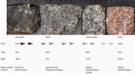 define tow colored how to classify igneous rocks into ultramafic mafic