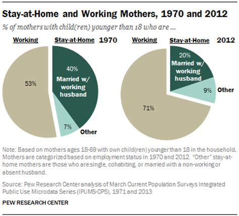 change ambivalence and the facts about stay at home