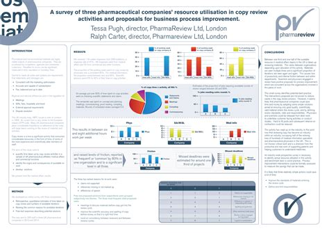 design poster academic poster design for pharmareview ltd by urbainfx design