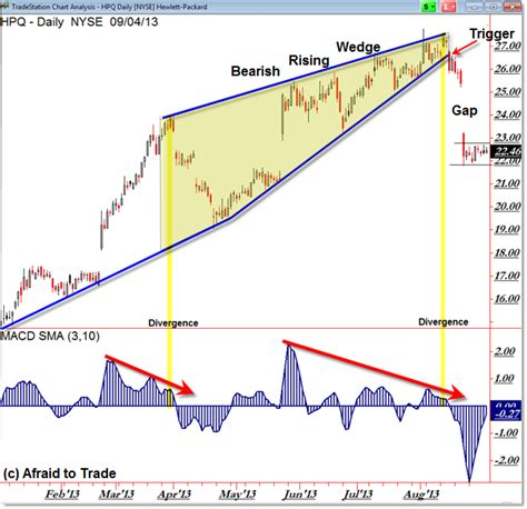 wedge pattern stock chart hewlett packard hpq and the curious case of the bearish