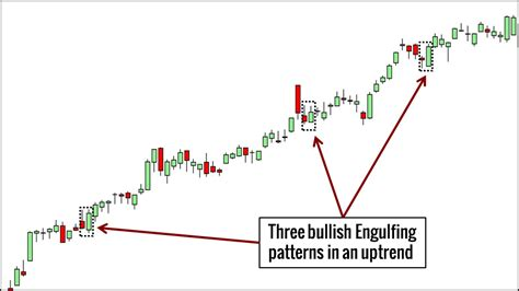 Engulfing Pattern In Trading | 10 price action candlestick patterns you must know