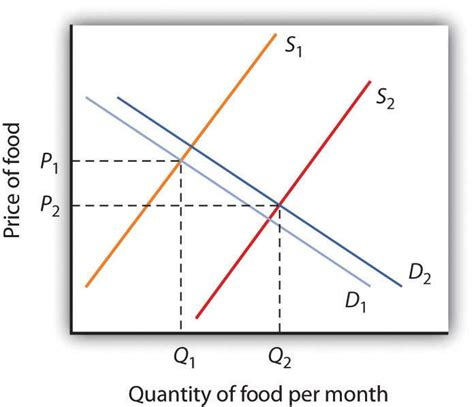 Comfort Goods In Economics by Demand And Supply