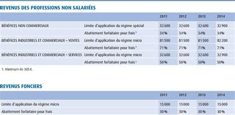Credit Impot Formation Bnc 2015 Imp 244 T 2015 Tous Les Chiffres Seuils Et Abattements 224 Conna 238 Tre Pour Bien D 233 Clarer Ses Revenus