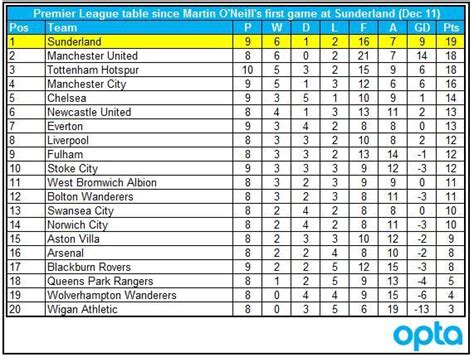 epl table december 2012 a beautiful thread for the beautiful game tv tropes forum