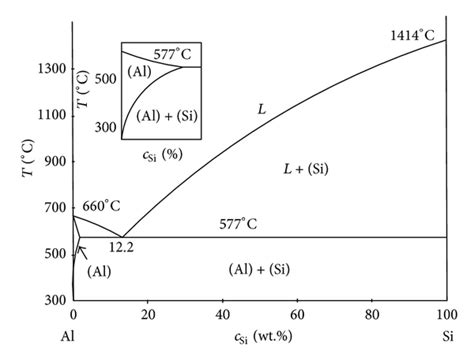 al si cu phase diagram the al si phase diagram 6
