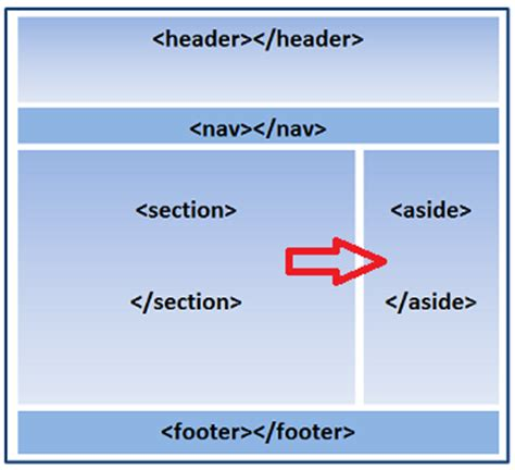 section tag html5 body structure html5 aside