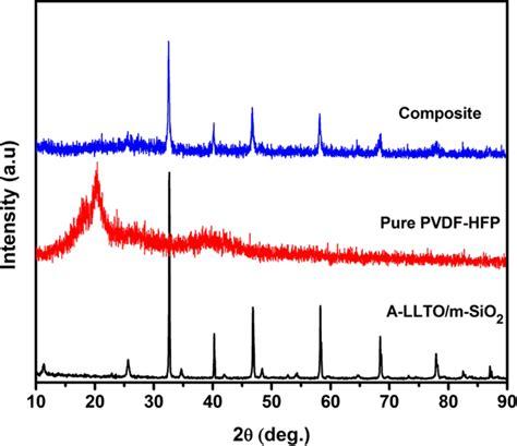xrd pattern of pvdf xrd patterns of a llto m sio 2 powder pure pvdf hfp and