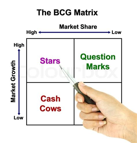 What Is The Title For Bcg Mba Summer Interns by A Pen Pointer The Bcg Matrix Chart Marketing Concept